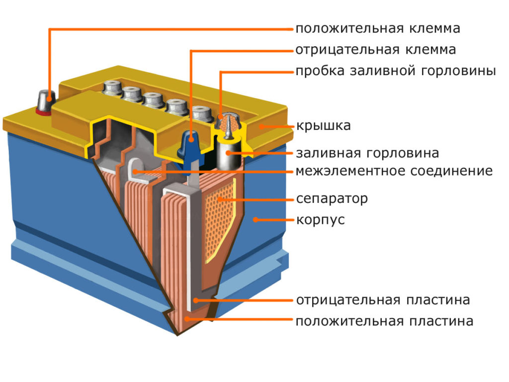 Схема свинцово-кислотного аккумулятора